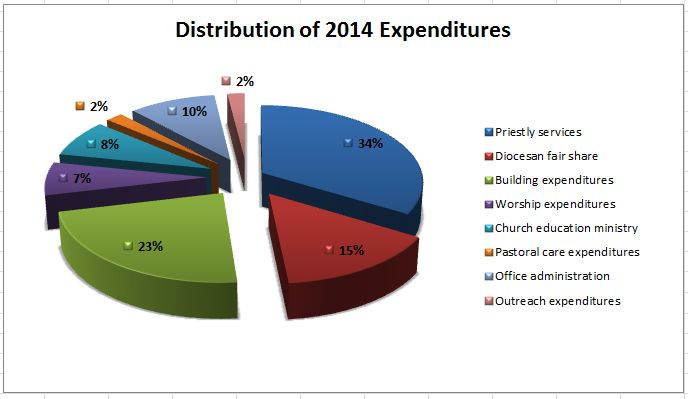 Expenditures graph 2014