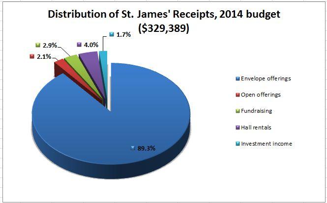 Budget data 2014